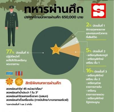 """""""ทหารผ่านศึก"""" เกียรติยศแห่งชายชาติทหารไทย"""